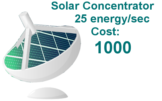 Buy Concentrators - Buy Solar Concentrator